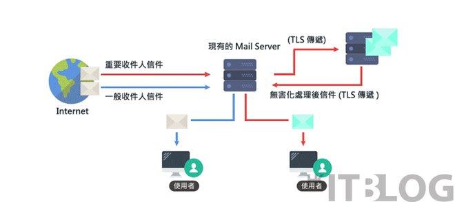 徹底除去 HTML、圖片、連結:電郵保安新概念!實測電子郵件無害化